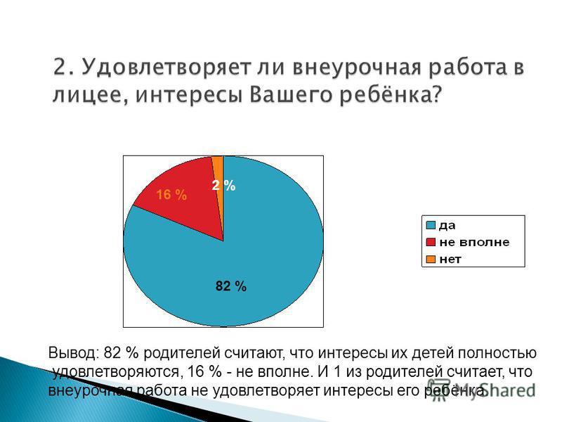 82 % 16 % 2 % Вывод: 82 % родителей считают, что интересы их детей полностью удовлетворяются, 16 % - не вполне. И 1 из родителей считает, что внеурочная работа не удовлетворяет интересы его ребёнка.