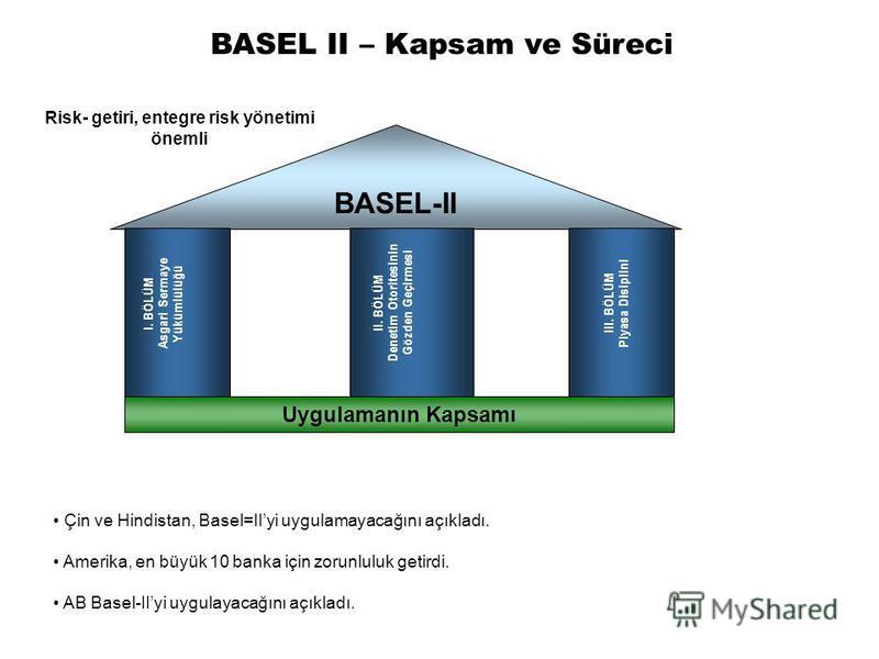 Uygulamanın Kapsamı BASEL-II I. BÖLÜM Asgari Sermaye Yükümlülüğü II. BÖLÜM Denetim Otoritesinin Gözden Geçirmesi III. BÖLÜM Piyasa Disiplini BASEL II – Kapsam ve Süreci Risk- getiri, entegre risk yönetimi önemli Çin ve Hindistan, Basel=IIyi uygulamay