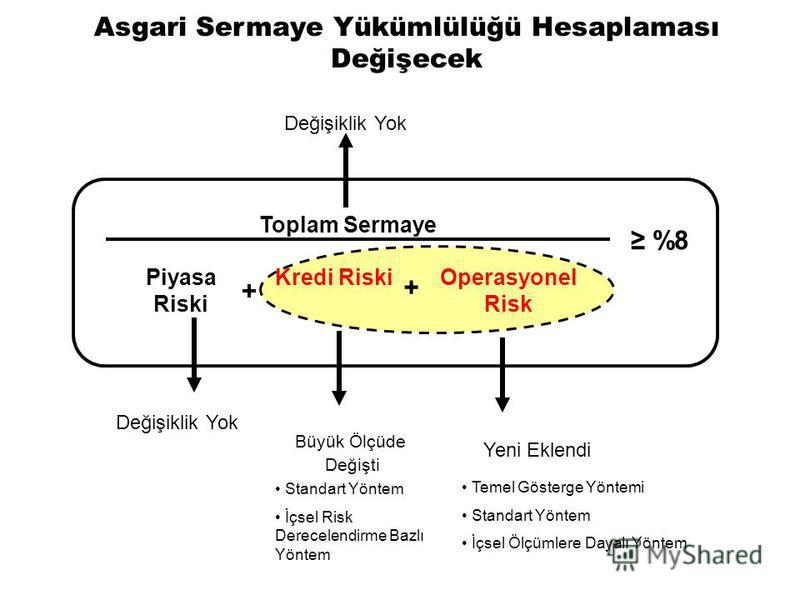 Toplam Sermaye %8 Değişiklik Yok Büyük Ölçüde Değişti Değişiklik Yok Yeni Eklendi Asgari Sermaye Yükümlülüğü Hesaplaması Değişecek Kredi RiskiPiyasa Riski Operasyonel Risk + + Standart Yöntem İçsel Risk Derecelendirme Bazlı Yöntem Temel Gösterge Yönt