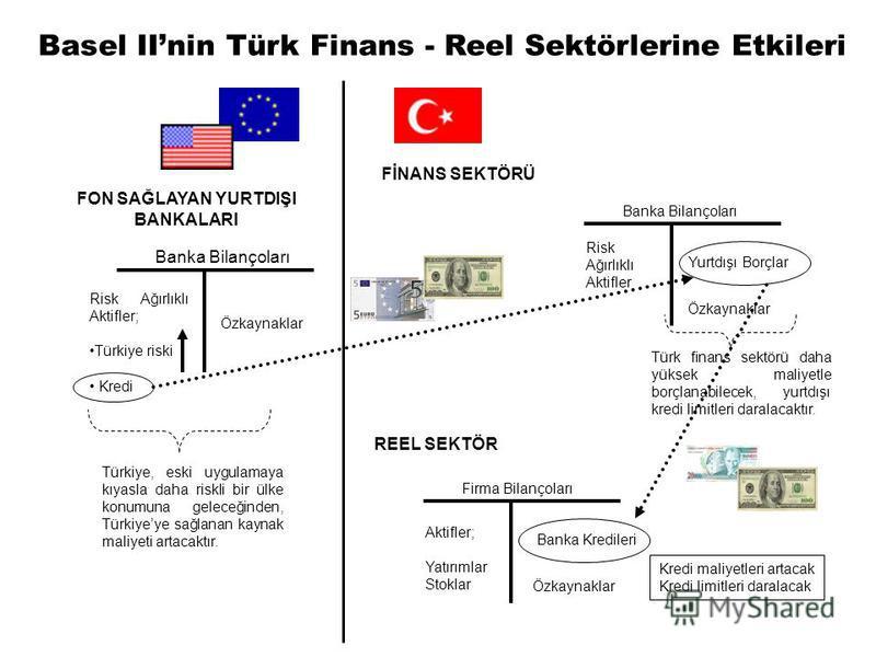 Özkaynaklar Risk Ağırlıklı Aktifler; Türkiye riski Kredi Banka Bilançoları Türkiye, eski uygulamaya kıyasla daha riskli bir ülke konumuna geleceğinden, Türkiyeye sağlanan kaynak maliyeti artacaktır. Türk finans sektörü daha yüksek maliyetle borçlanab