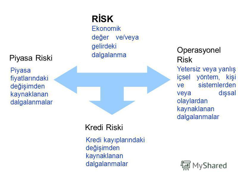 RİSK Ekonomik değer ve/veya gelirdeki dalgalanma Piyasa Riski Kredi Riski Operasyonel Risk Piyasa fiyatlarındaki değişimden kaynaklanan dalgalanmalar Kredi kayıplarındaki değişimden kaynaklanan dalgalanmalar Yetersiz veya yanlış içsel yöntem, kişi ve