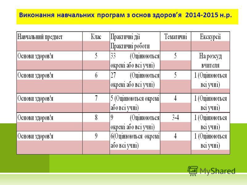 Виконання навчальних програм з основ здоровя 2014-2015 н.р.