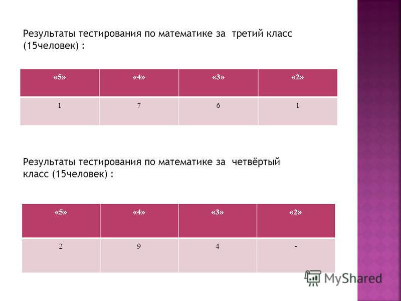 «5»«4»«3»«2» 1761 Результаты тестирования по математике за третий класс (15 человек) : Результаты тестирования по математике за четвёртый класс (15 человек) : «5»«4»«3»«2» 294-