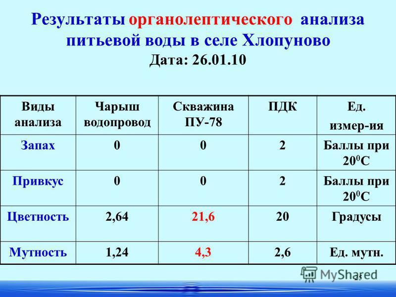 25 Результаты органолептического анализа питьевой воды в селе Хлопуново Дата: 26.01.10 Виды анализа Чарыш водопровод Скважина ПУ-78 ПДКЕд. измер-ия Запах 002Баллы при 20 0 С Привкус 002Баллы при 20 0 С Цветность 2,6421,620Градусы Мутность 1,244,32,6Е