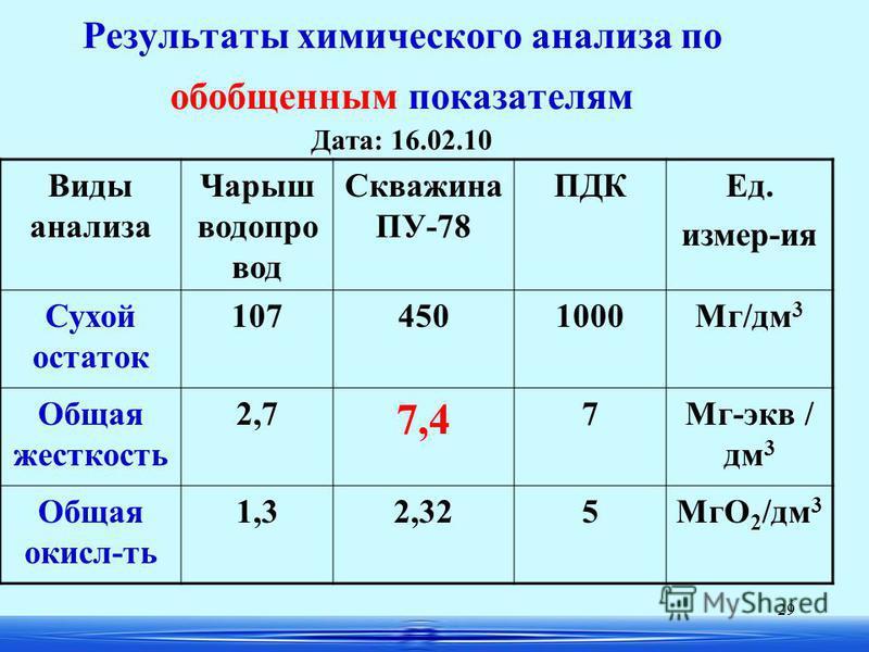 29 Результаты химического анализа по обобщенным показателям Дата: 16.02.10 Виды анализа Чарыш водопровод Скважина ПУ-78 ПДКЕд. измер-ия Сухой остаток 1074501000Мг/дм 3 Общая жесткость 2,7 7,4 7Мг-экв / дм 3 Общая окислить 1,32,325МгО 2 /дм 3