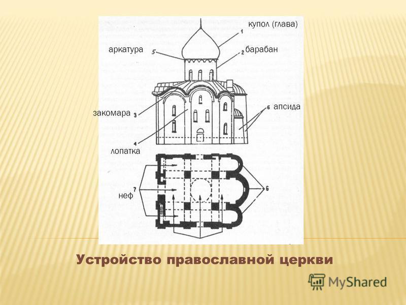 Устройство православной церкви аркатура закомара лопатка неф купол (глава) барабан апсида