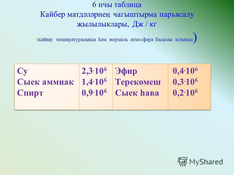 6 нчы таблица Кайбер матдәләрнең чагыштырма паръясалу җылылыклары, Дж / кг (кайнау температурасында һәм нормаль атмосфера басымы астында )