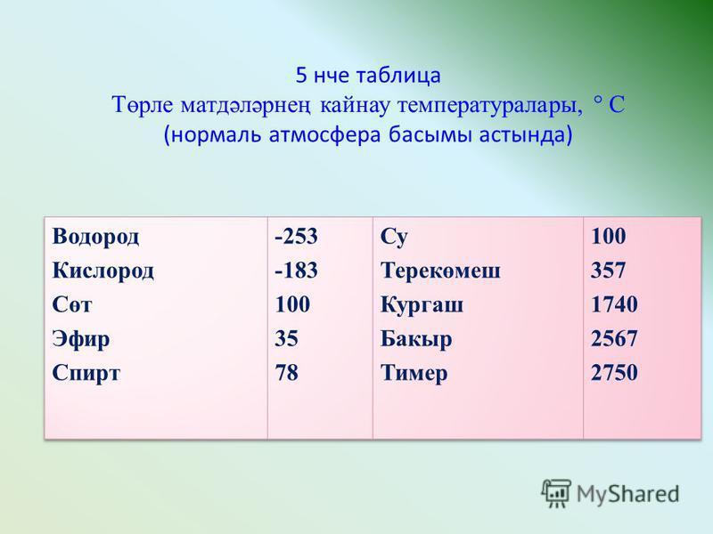 5 нче таблица Төрле матдәләрнең кайнау температуралары, ° С (нормаль атмосфера басымы астында)