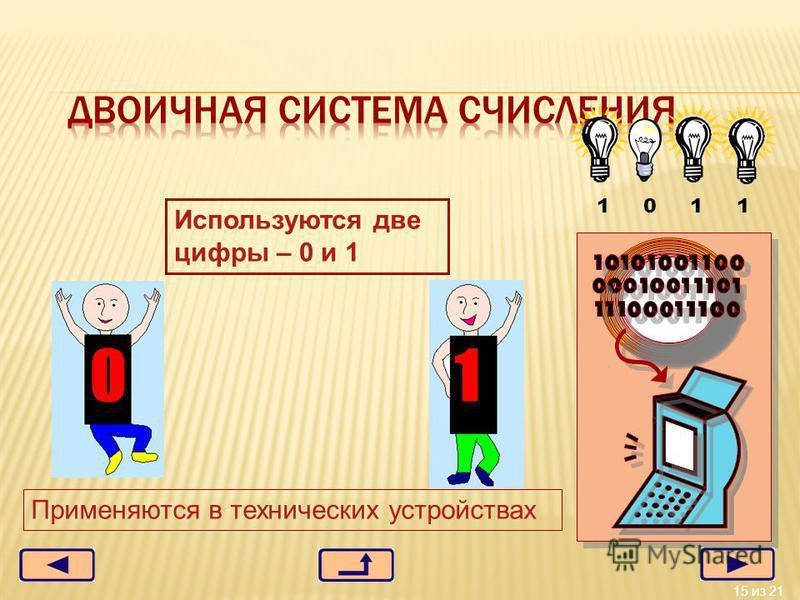 15 из 21 1 0 1 1 Используются две цифры – 0 и 1 Применяются в технических устройствах