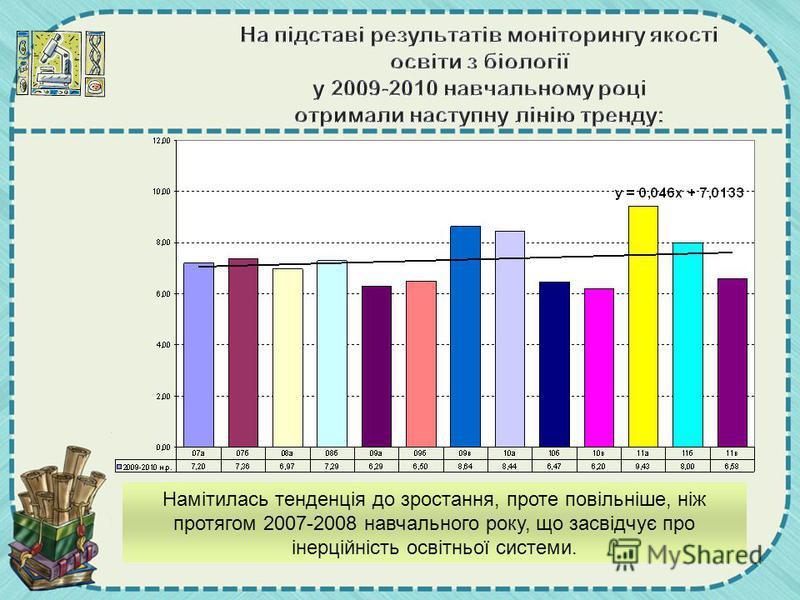 На підставі результатів моніторингу якості освіти з біології у 2009-2010 навчальному році отримали наступну лінію тренду: Намітилась тенденція до зростання, проте повільніше, ніж протягом 2007-2008 навчального року, що засвідчує про інерційність осві