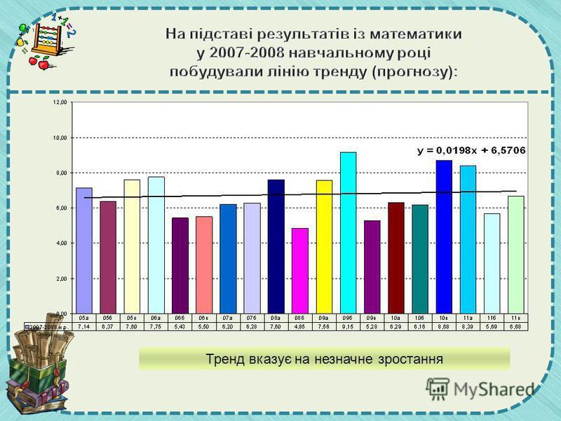На підставі результатів із математики у 2007-2008 навчальному році побудували лінію тренду (прогнозу): Тренд вказує на незначне зростання