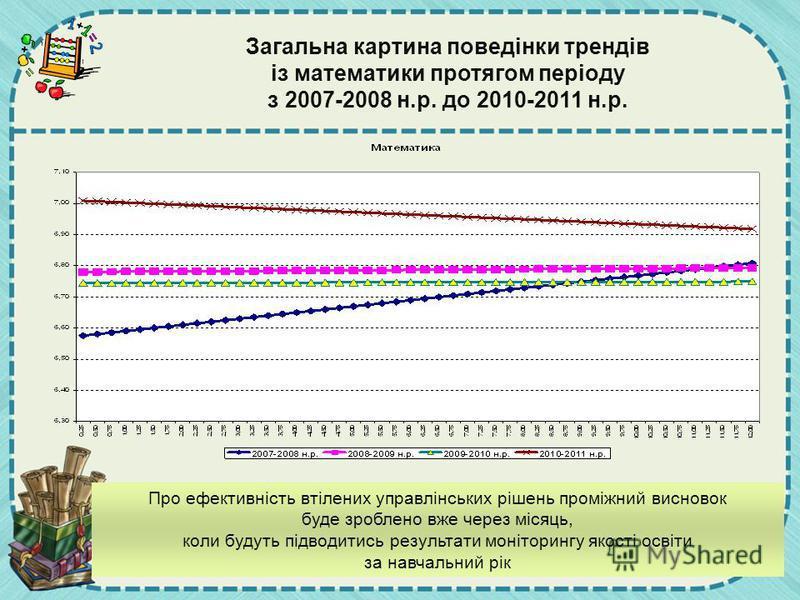 Загальна картина поведінки трендів із математики протягом періоду з 2007-2008 н.р. до 2010-2011 н.р. Про ефективність втілених управлінських рішень проміжний висновок буде зроблено вже через місяць, коли будуть підводитись результати моніторингу якос