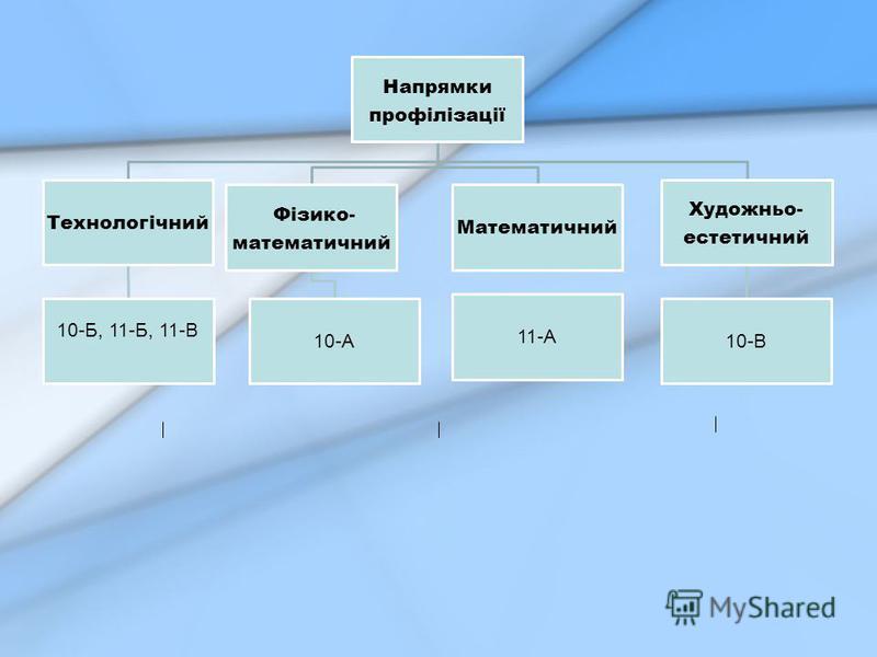 Напрямки профілізації Технологічний 10-Б, 11-Б, 11-В Фізико- математичний 10-А Математичний Художньо- естетичний 10-В 11-А