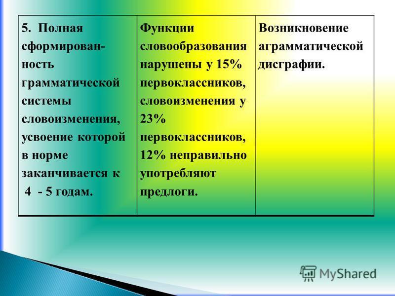 5. Полная сформированность грамматической системы словоизменения, усвоение которой в норме заканчивается к 4 - 5 годам. Функции словообразования нарушены у 15% первоклассников, словоизменения у 23% первоклассников, 12% неправильно употребляют предлог