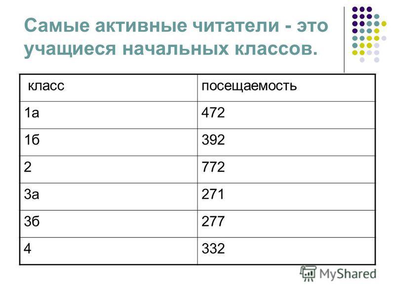 Самые активные читатели - это учащиеся начальных классов. класс посещаемость 1 а 472 1 б 392 2772 3 а 271 3 б 277 4332