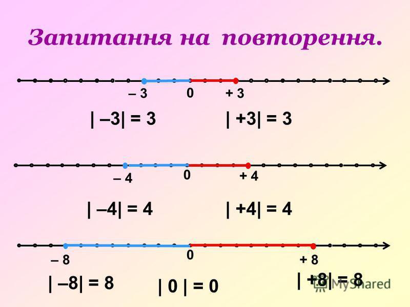 0 – 3+ 3 0 – 8+ 8 0 – 4 + 4 | –3| = 3| +3| = 3 | –4| = 4| +4| = 4 | –8| = 8 | +8| = 8 | 0 | = 0 Запитання на повторення.