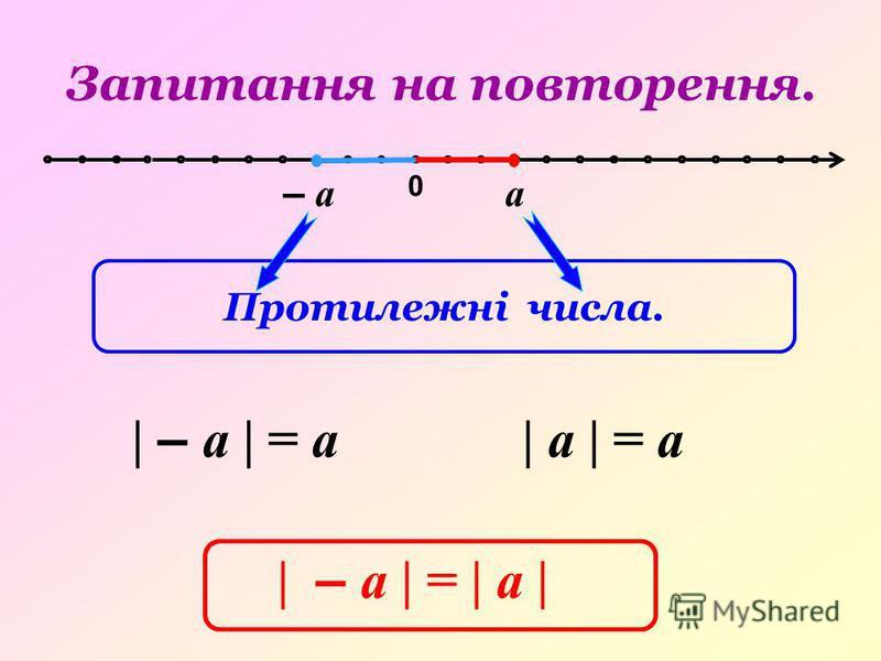 0 – аа | – а | = а| а | = а | – а | = | а | Запитання на повторення. Протилежні числа.