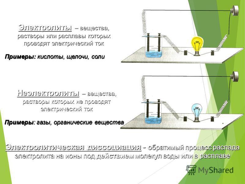 Электролиты – вещества, растворы или расплавы которых проводят электрический ток Неэлектролиты – вещества, растворы которых не проводят электрический ток Электролитическая диссоциация - обратимый процесс распада электролита на ионы под действием моле