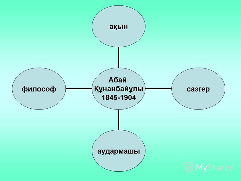 Абай Құнанбайұлы 1845-1904 ақынсазгераудармашыфилософ