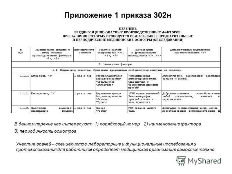 Приложение 1 приказа 302 н В данном перечне нас интересуют: Участие врачей – специалистов, лабораторные и функциональные исследования и противопоказания для работников определяет медицинская организация самостоятельно 1) порядковый номер 2) наименова