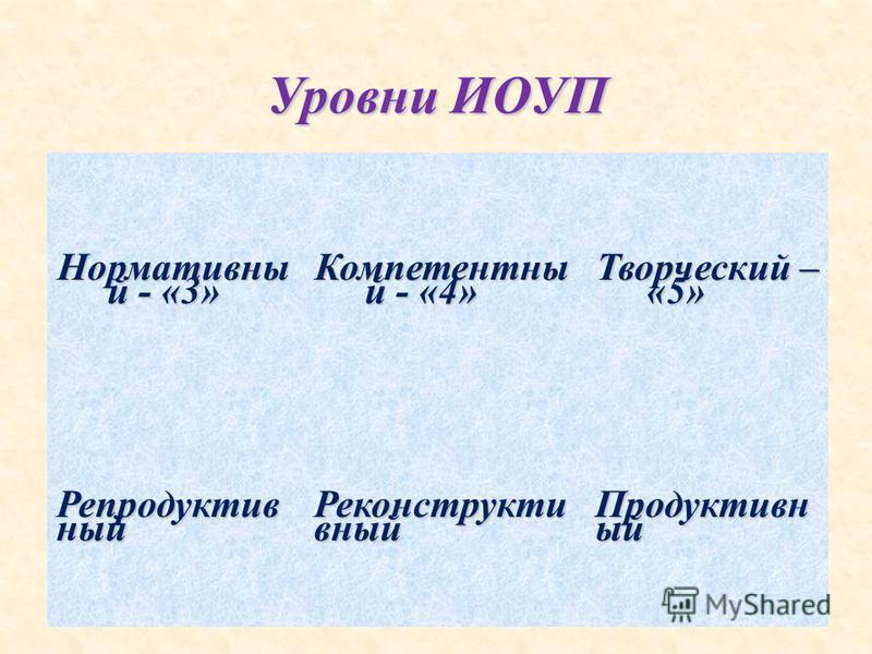 Уровни ИОУП Нормативны й - «3» Компетентны й - «4» Творческий – «5» Репродуктив ный Реконструкти вный Продуктивн ый