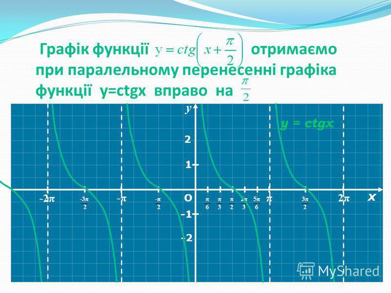 YY π 2π2π -π-π -2π О π6π6 π3π3 π2π2 2π32π3 5π65π6 1 y = ctgx 3π23π2 -π 2-π 2 -3π 2 -2 2 Графік функції отримаємо при паралельному перенесенні графіка функції y=ctgx вправо на у х