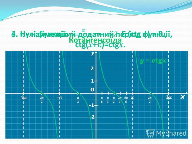 YY π 2π2π -π-π -2π О π6π6 π3π3 π2π2 2π32π3 5π65π6 1 y = ctg x 3π23π2 -π 2-π 2 -3π 2 -2 2 E (ctg x ) = R. Котангенсоїда 4. Нулі функції: 3. - найменший додатний період функції, ctg( x + )=ctg x. у х