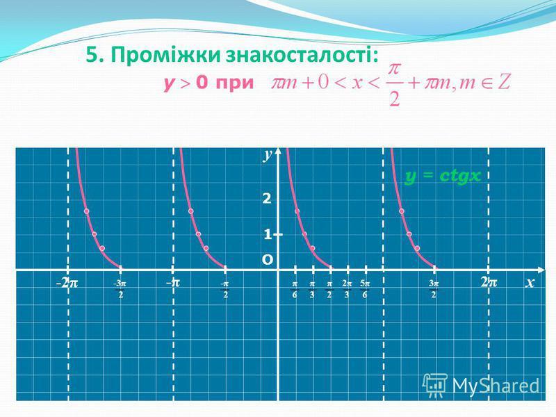 y О 1 y = ctgx -2 2 y 0 при 5. Проміжки знакосталості: π -2π -3π 2 -π-π -π 2-π 2 π6π6 π3π3 π2π2 3π23π2 2π2π x 5π65π6 2π32π3