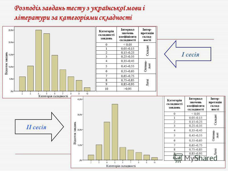 Розподіл завдань тесту з української мови і літератури за категоріями складності І сесія ІІ сесія