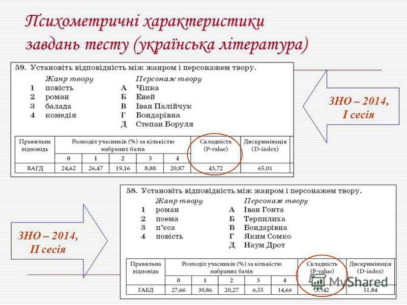 Психометричні характеристики завдань тесту (українська література) ЗНО – 2014, І сесія ЗНО – 2014, ІІ сесія