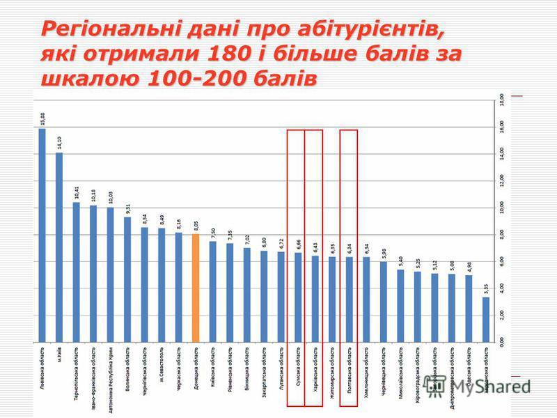 Регіональні дані про абітурієнтів, які отримали 180 і більше балів за шкалою 100-200 балів