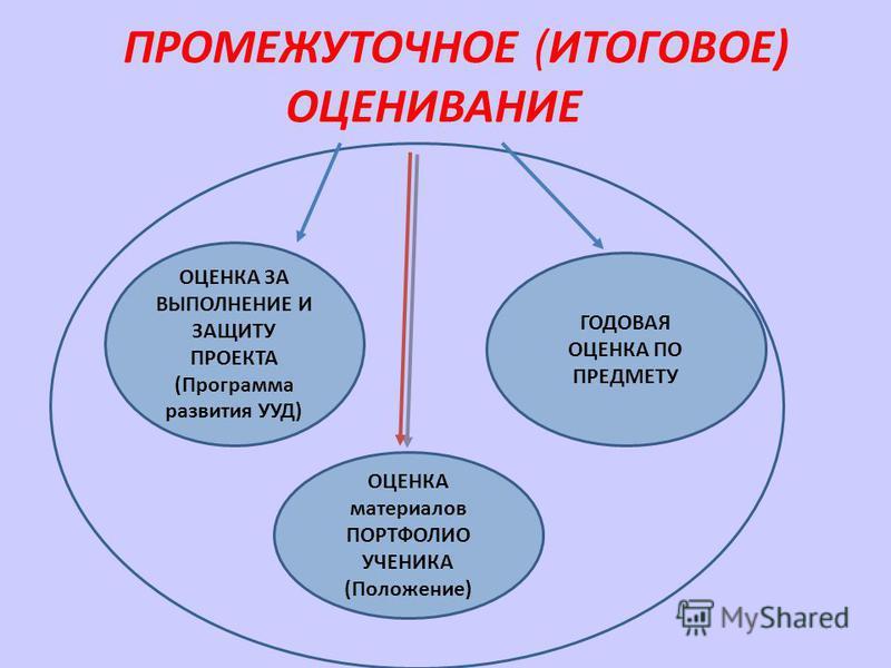 ПРОМЕЖУТОЧНОЕ (ИТОГОВОЕ) ОЦЕНИВАНИЕ ОЦЕНКА ЗА ВЫПОЛНЕНИЕ И ЗАЩИТУ ПРОЕКТА (Программа развития УУД) ГОДОВАЯ ОЦЕНКА ПО ПРЕДМЕТУ ОЦЕНКА материалов ПОРТФОЛИО УЧЕНИКА (Положение)