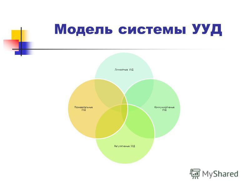 Модель системы УУД Личностные УУД Коммуникативные УУД Регулятивные УУД Познавательные УУД