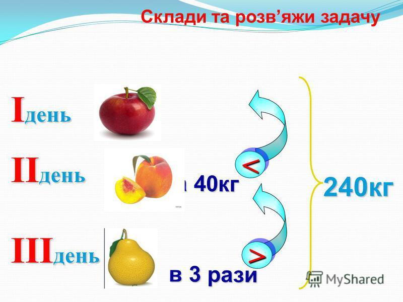 Склади та розвяжи задачу I день II день << на 40кг 240кг III день >> в 3 рази