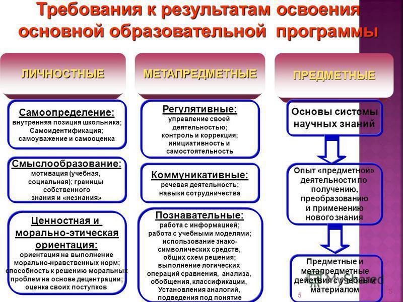 5 ЛИЧНОСТНЫЕМЕТАПРЕДМЕТНЫЕПРЕДМЕТНЫЕ Самоопределение: внутренняя позиция школьника; Самоидентификация; самоуважение и самооценка Смыслообразование: мотивация (учебная, социальная); границы собственного знания и «незнания» Ценностная и морально-этичес