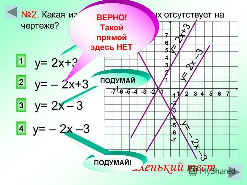 1 2 3 4 5 6 7 -7 -6 -5 -4 -3 -2 -1 76543217654321 -2 -3 -4 -5 -6 -7 у= – 2 х+3 2 1 3 4 ПОДУМАЙ ! Маленький тест ПОДУМАЙ! 2. Какая из следующих прямых отсутствует на чертеже? у= 2 х+3 у= – 2 х –3 у= 2 х – 3 у= 2 х+3 ПОДУМАЙ ! у= 2 х –3 у= – 2 х –3 ВЕР