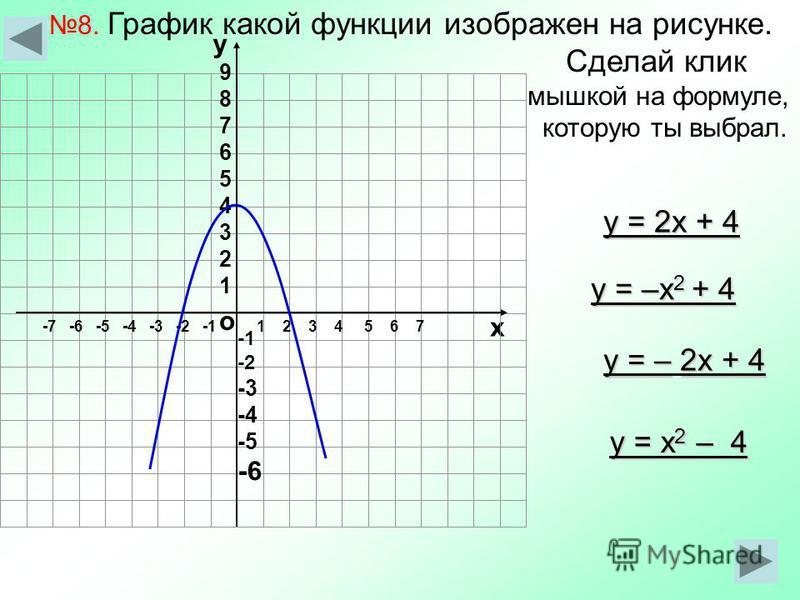 8. График какой функции изображен на рисунке. Сделай клик мышкой на формуле, которую ты выбрал. о х 1 2 3 4 5 6 7-7 -6 -5 -4 -3 -2 -1 у 987654321987654321 -2 -3 -4 -5 -6 у = 2x + 4 у = –x 2 + 4 у = –2x + 4 у = – 2x + 4 у = x 2 – 4