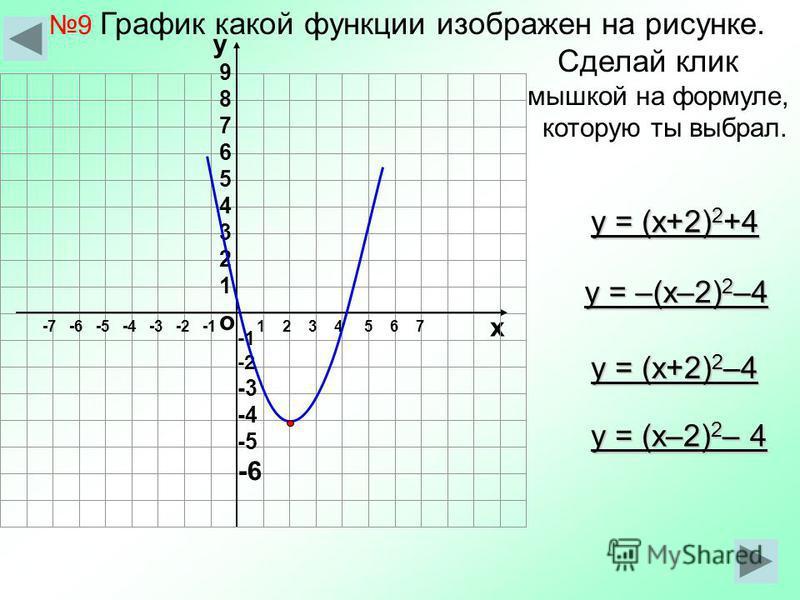 9 График какой функции изображен на рисунке. Сделай клик мышкой на формуле, которую ты выбрал. о х 1 2 3 4 5 6 7-7 -6 -5 -4 -3 -2 -1 у 987654321987654321 -2 -3 -4 -5 -6 у = (x+2) 2 +4 у = (x–2) 2 – 4 у = (x+2) 2 –4 у = –(x–2) 2 –4