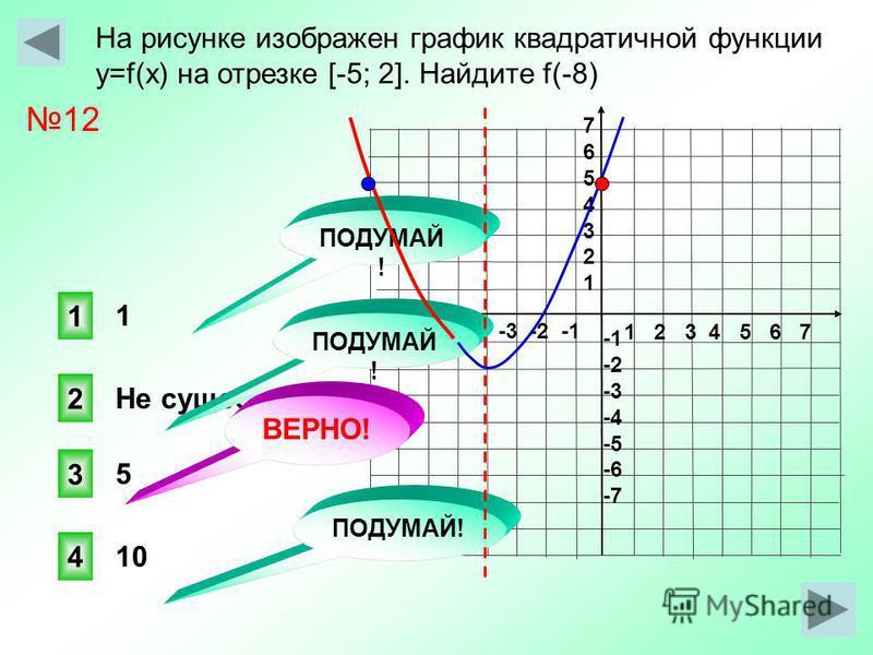 На рисунке изображен график квадратичной функции y=f(x) на отрезке [-5; 2]. Найдите f(-8) 1 2 3 4 5 6 7 -7 -6 -5 -4 -3 -2 -1 76543217654321 -2 -3 -4 -5 -6 -7 5 Не существует 3 1 2 4 ПОДУМАЙ ! ВЕРНО! ПОДУМАЙ ! 1 10 12
