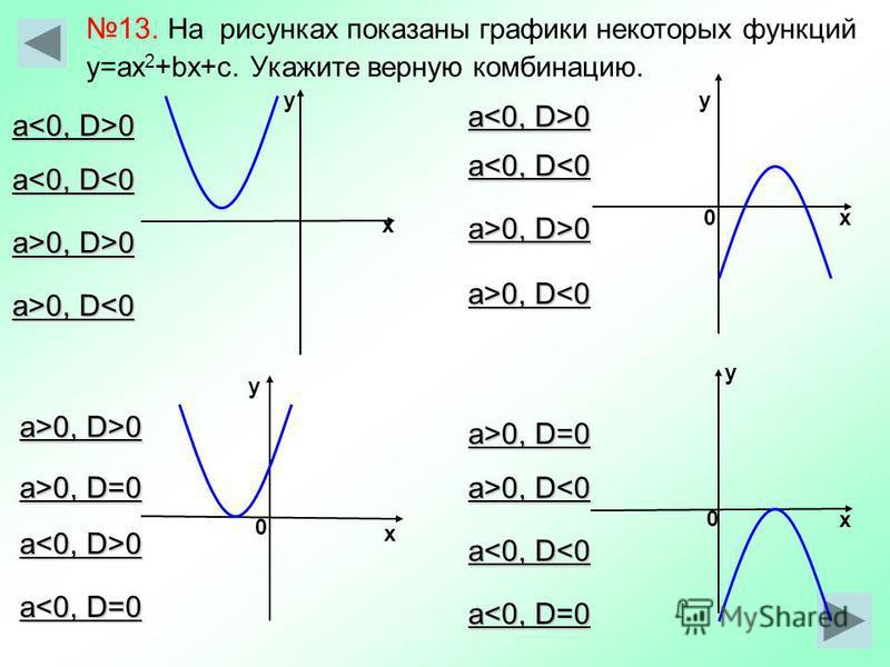 х у у х у 0 х 0 0 у х 13. На рисунках показаны графики некоторых функций у=ax 2 +bx+с. Укажите верную комбинацию. а 0 a<0, D<0 a>0, D>0 a>0, D 0, D<0 a<0, D<0 a>0, D>0 a 0 a>0, D>0 a<0, D=0 a 0 a>0, D=0 a>0, D 0, D<0 a<0, D<0 a<0, D=0