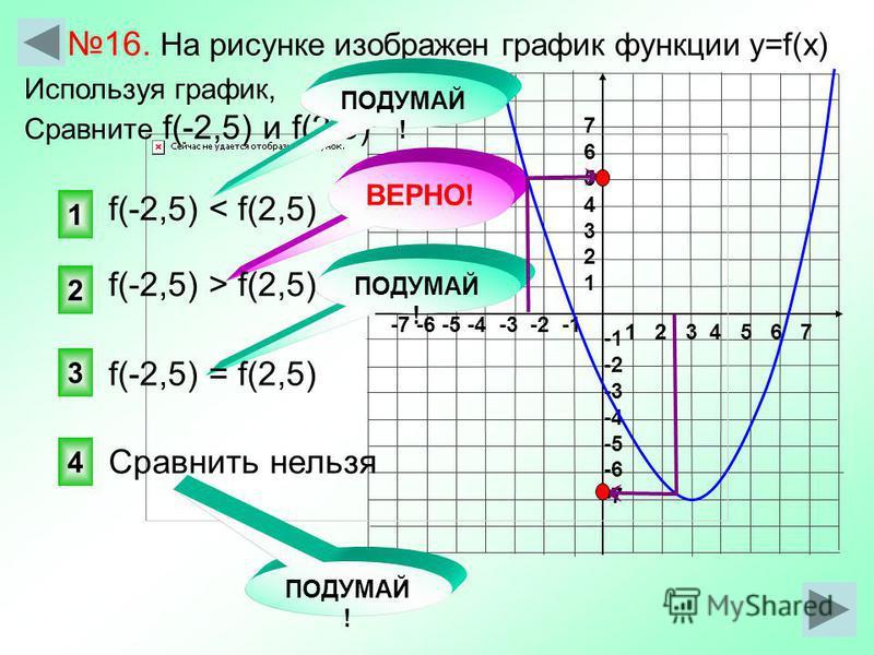 1 2 3 4 5 6 7 -7 -6 -5 -4 -3 -2 -1 76543217654321 -2 -3 -4 -5 -6 -7 2 1 3 ПОДУМАЙ ! ВЕРНО! 16. На рисунке изображен график функции у=f(x) f(-2,5) < f(2,5) Используя график, Сравните f(-2,5) и f(2,5) f(-2,5) > f(2,5) f(-2,5) = f(2,5) Сравнить нельзя П