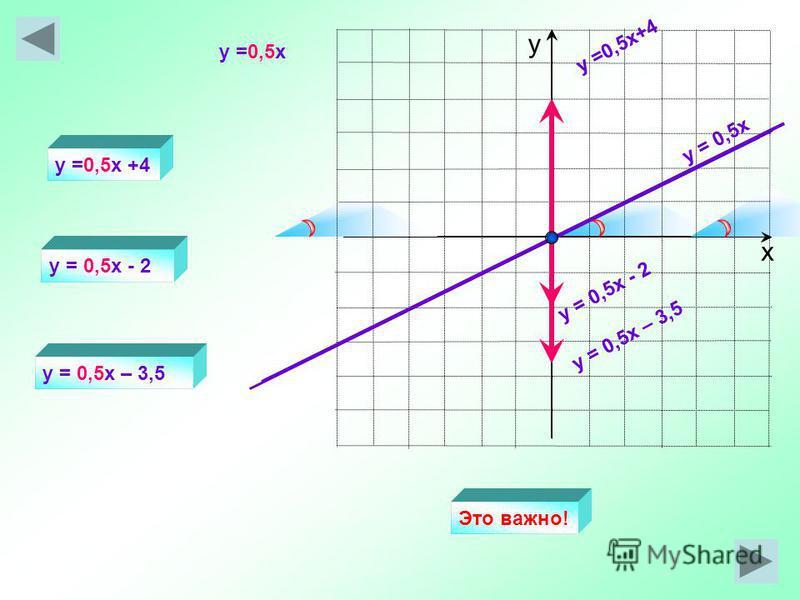 х у y = 0,5x y =0,5x+4 y = 0,5x - 2 y =0,5x +4 y = 0,5x - 2 y =0,5x y = 0,5x – 3,5 Это важно!