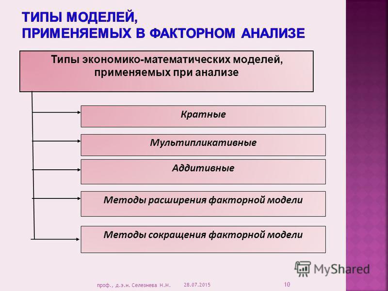 Типы экономико-математических моделей, применяемых при анализе Кратные Мультипликативные Аддитивные Методы расширения факторной модели Методы сокращения факторной модели 28.07.2015 10 проф., д.э.н. Селезнева Н.Н.