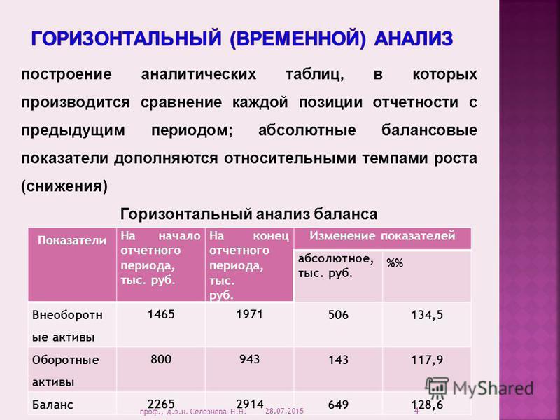 Показатели На начало отчетного периода, тыс. руб. На конец отчетного периода, тыс. руб. Изменение показателей абсолютное, тыс. руб. % Внеоборотн ые активы 14651971 506134,5 Оборотные активы 800943 143117,9 Баланс 22652914 649128,6 построение аналитич