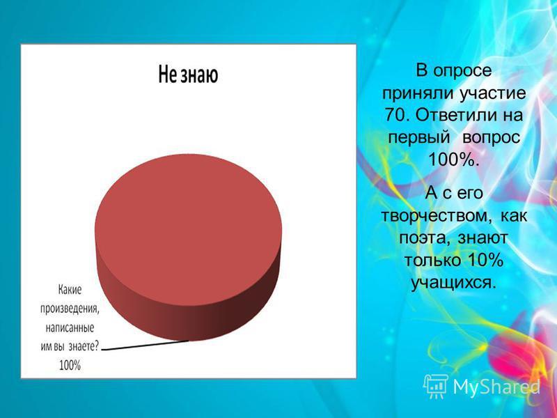 В опросе приняли участие 70. Ответили на первый вопрос 100%. А с его творчеством, как поэта, знают только 10% учащихся.