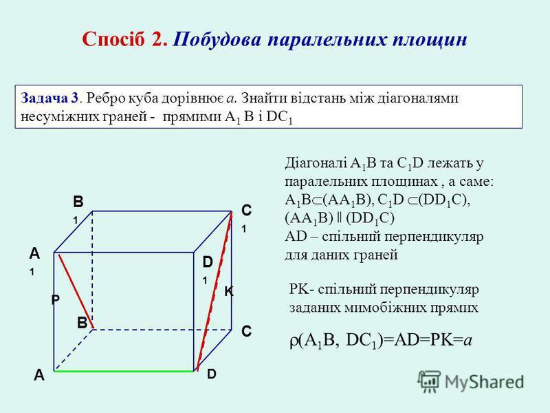 Спосіб 2. Побудова паралельних площин Задача 3. Ребро куба дорівнює а. Знайти відстань між діагоналями несуміжних граней - прямими A 1 В і DC 1 A A1A1 B C D B1B1 C1C1 D1D1 Діагоналі A 1 B та C 1 D лежать у паралельних площинах, а саме: A 1 B (AA 1 B)