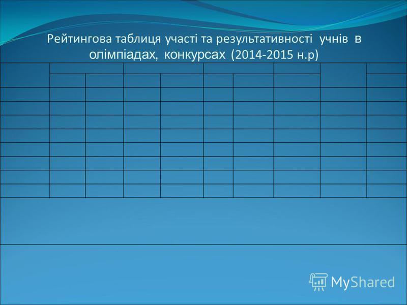 Рейтингова таблиця участі та результативності учнів в олімпіадах, конкурсах (2014-2015 н.р)