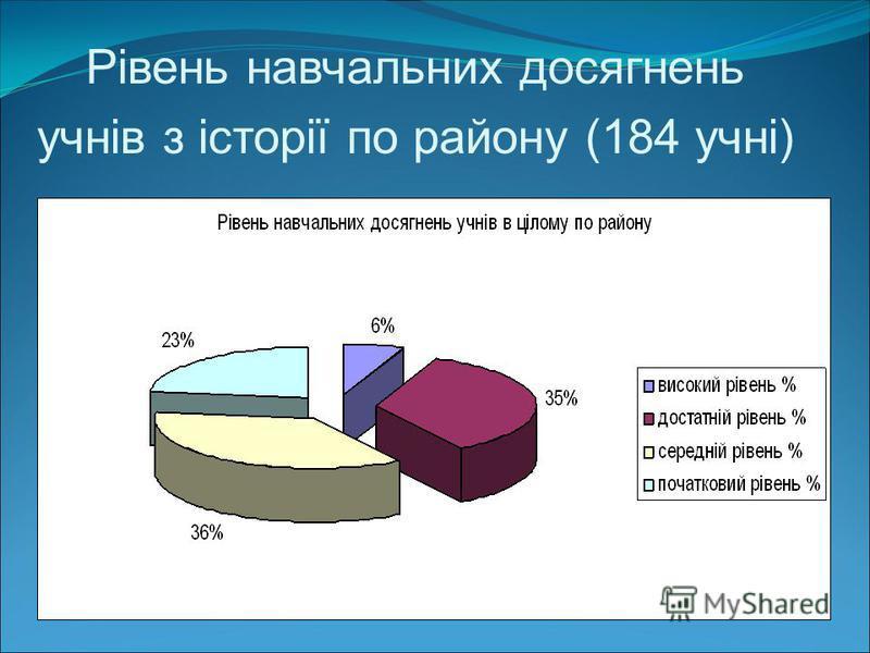 Рівень навчальних досягнень учнів з історії по району (184 учні)