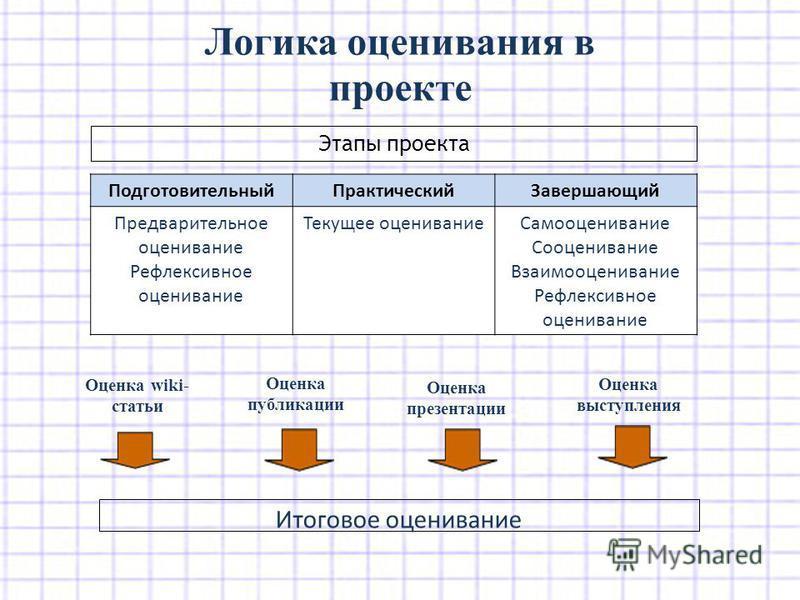 Подготовительный ПрактическийЗавершающий Предварительное оценивание Рефлексивное оценивание Текущее оценивание Самооценивание Сооценивание Взаимооценивание Рефлексивное оценивание Логика оценивания в проекте Этапы проекта Оценка wiki- статьи Оценка п