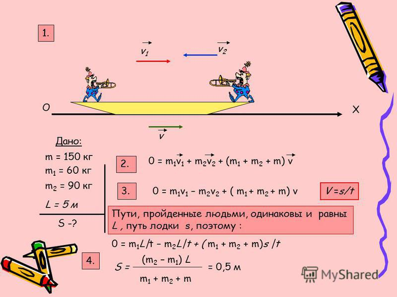 O X v1v1 v2v2 v Дано: m 1 = 60 кг m 2 = 90 кг L = 5 м S -? 2. 1. 0 = m 1 v 1 + m 2 v 2 + (m 1 + m 2 + m) v m = 150 кг 3. 0 = m 1 v 1 – m 2 v 2 + ( m 1 + m 2 + m) v V =s/tV =s/t Пути, пройденные людьми, одинаковы и равны L, путь лодки s, поэтому : 0 =